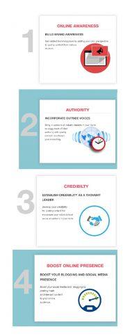 Content Siphon steps